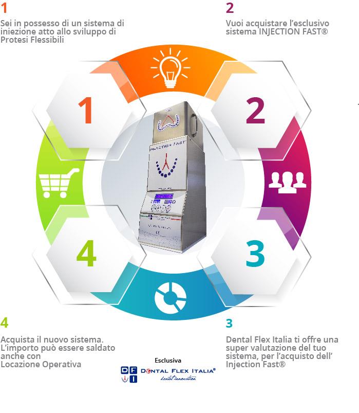 Dental Flex Italia - Valutazione Usato Come Funziona